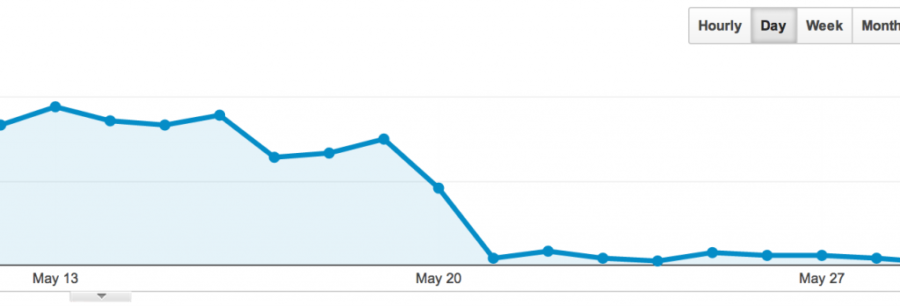 Drop In Google Traffic After An Update